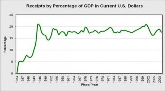 Receipts by Percentage of GDP