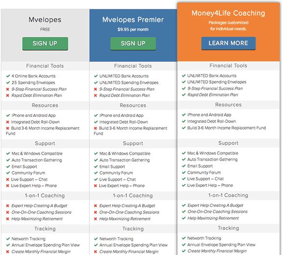 mvelopes pricing
