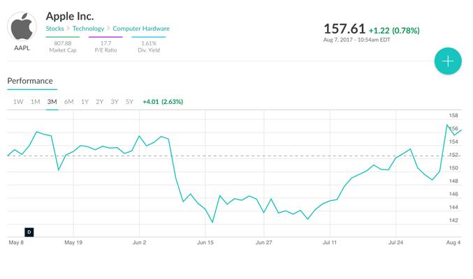M1 Finance - Stock Purchase