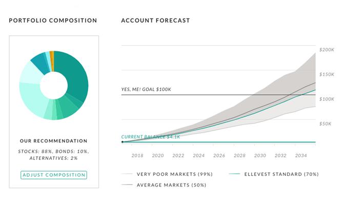 Ellevest - Account Forecast