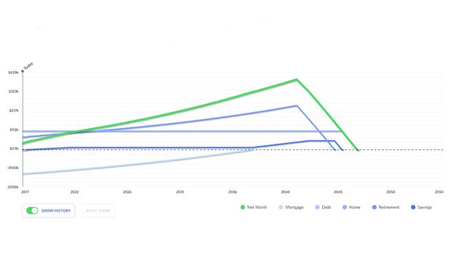 WeVest - Dashboard Graphs
