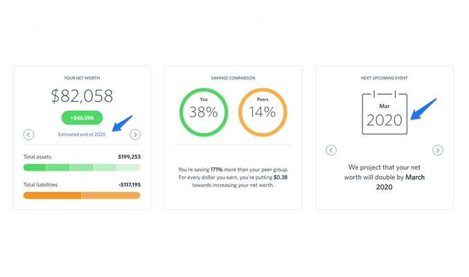 WeVest - Dashboard Projections
