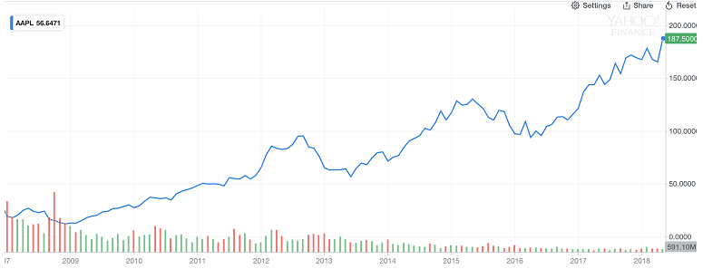 Apple (AAPL) 10 Years Chart