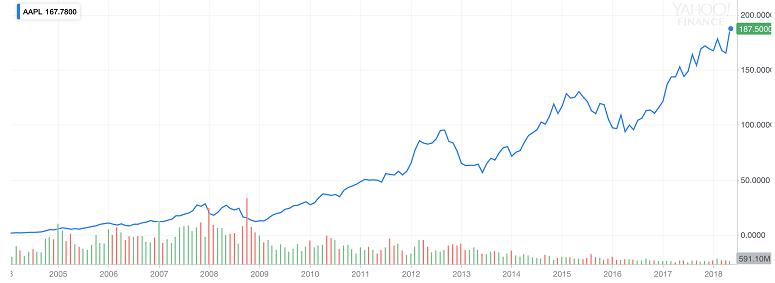 Apple (AAPL) 14 Years Chart