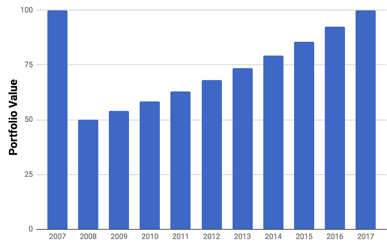 Market Recovery 2008–2017