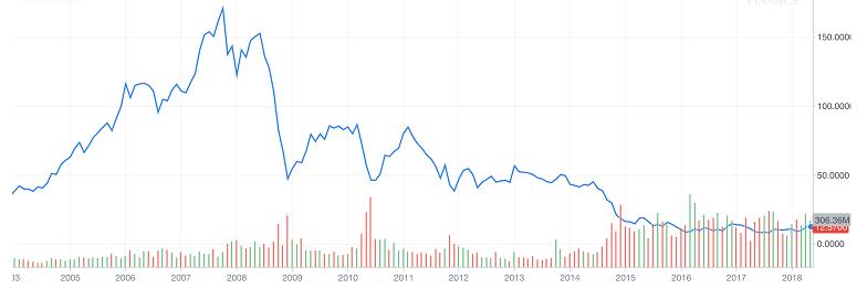 Transocean Ltd. (RIG) 8 Years Chart
