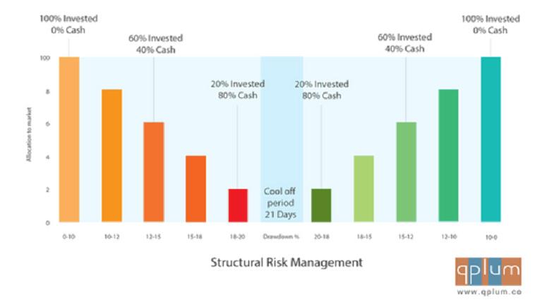 Structural Risk Management