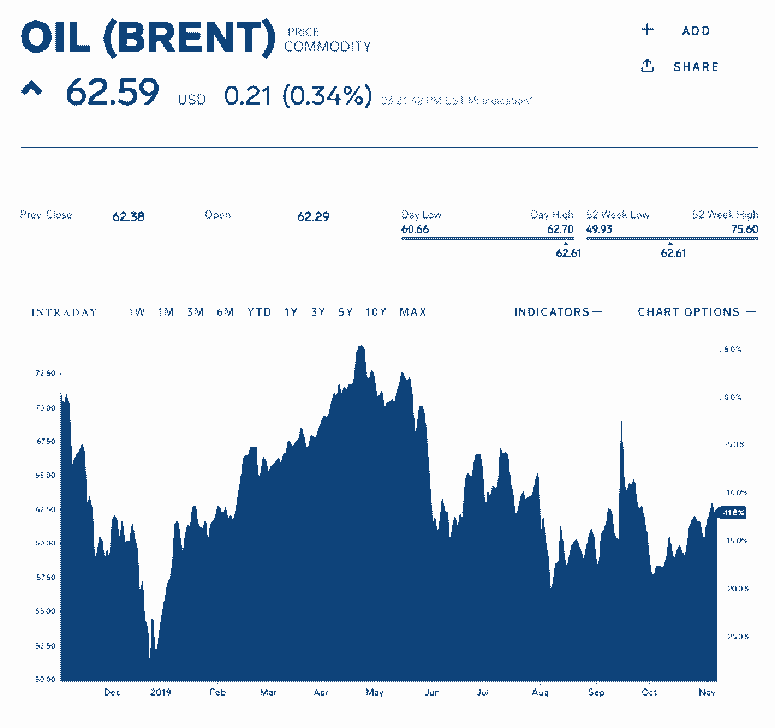Brent Oil Commodity Chart