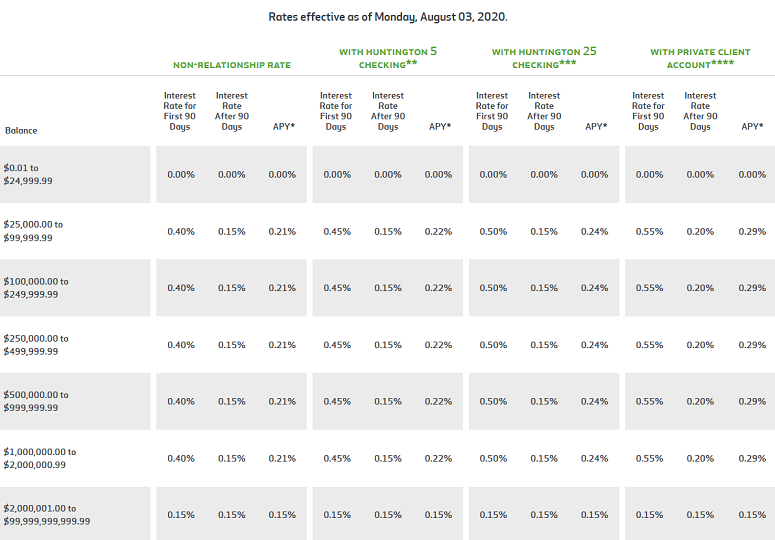 Huntington Bank Money Market Account Interest Rates