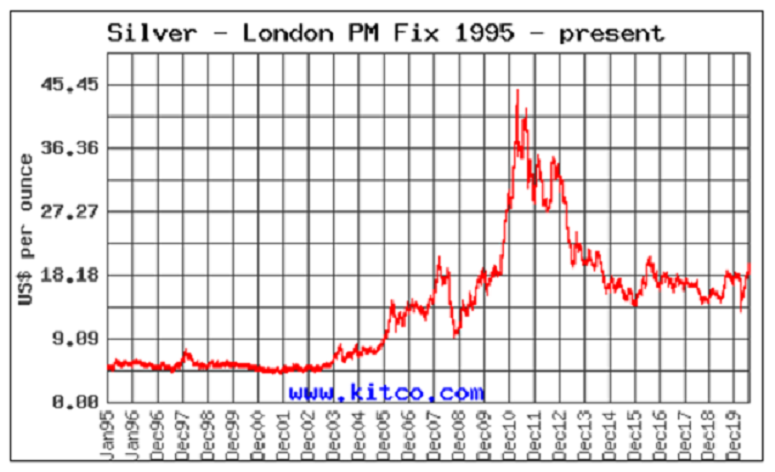 Silver Price Chart 1995–2019