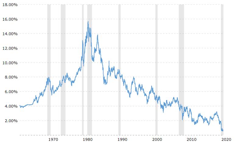 54 Years of 10 Year Treasury Rates