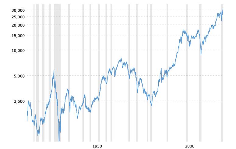 Dow Jones 100-year historical return