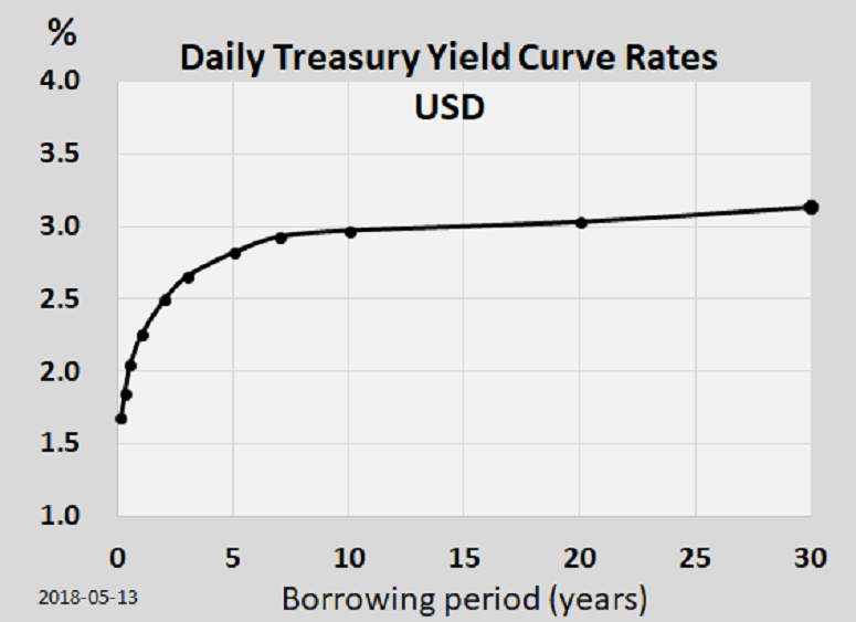 Example of a flattening yield curve