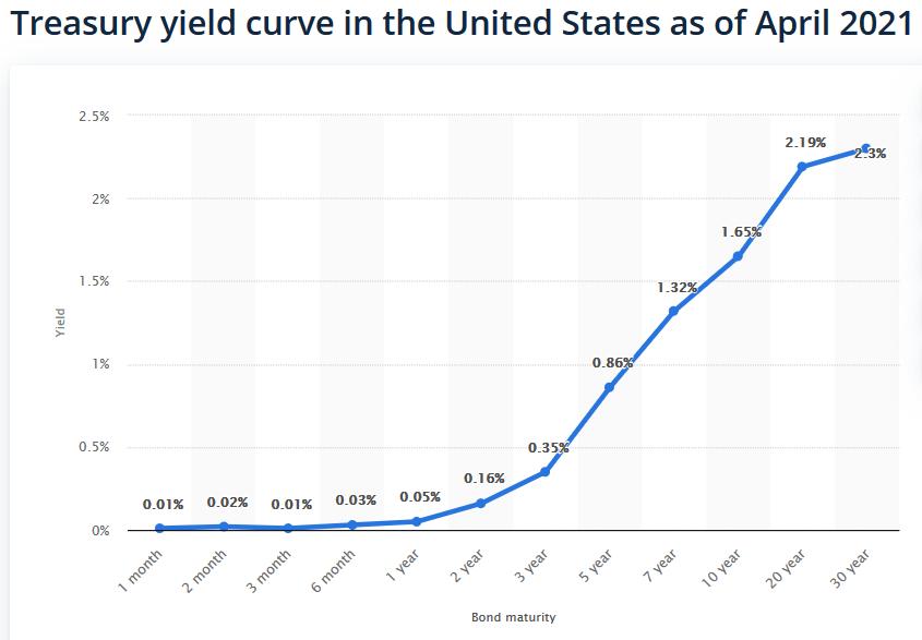 Example of the U.S. Treasury yield curve
