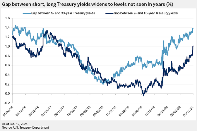 Example showing yield curve steepness