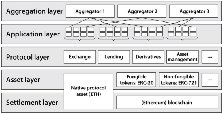 The Five Layers of DeFi